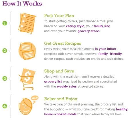 Emeals how it works