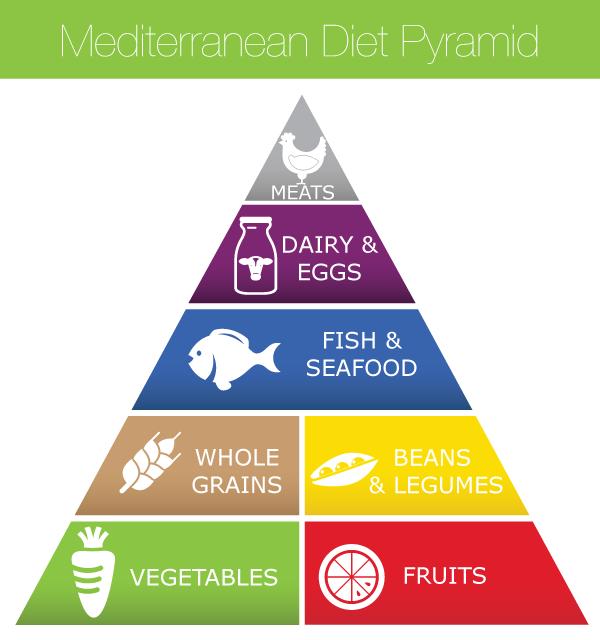 Mediterranean-Diet-Food-Pyramid